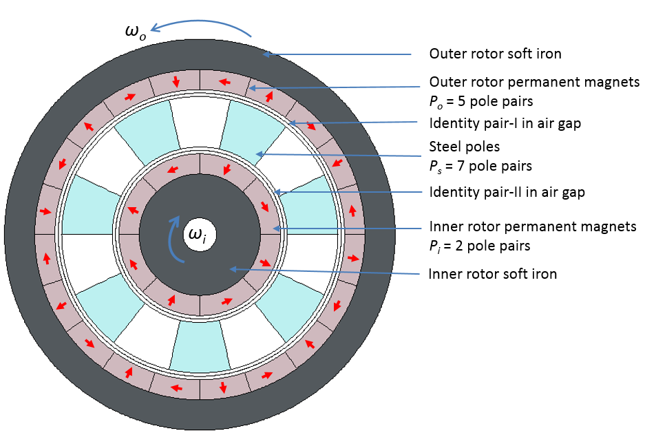 一个同轴磁齿轮。