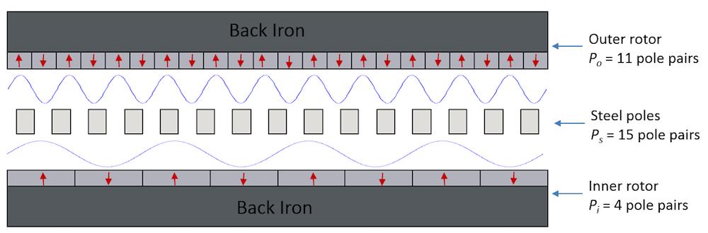 显示直线磁齿轮谐波分量的示意图。
