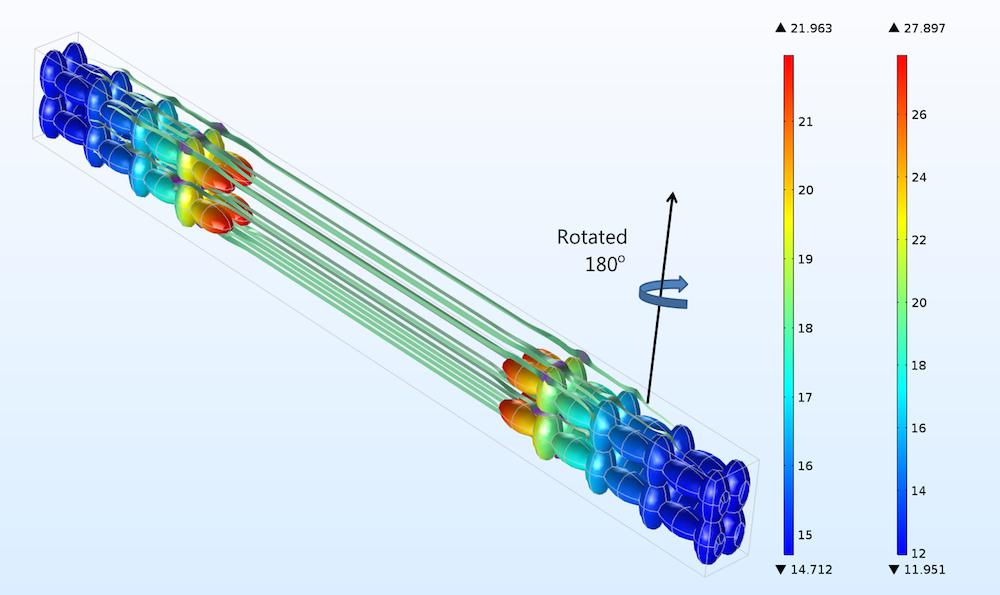 旋转电极后的电流密度分布。