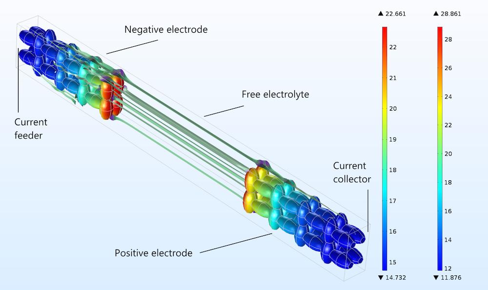 仿真结果显示了理想三维多孔结构中的电流。