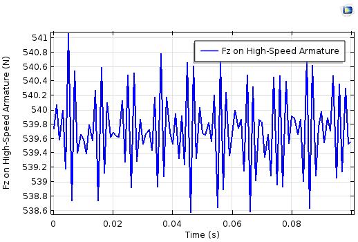 高速电枢上电磁力绘图。