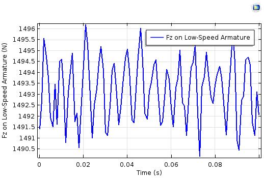 低速电枢上电磁力绘图。