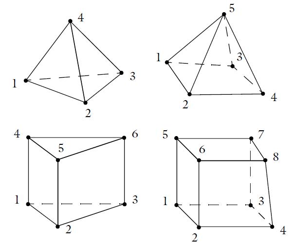 所有三维单元类型的单元编号。