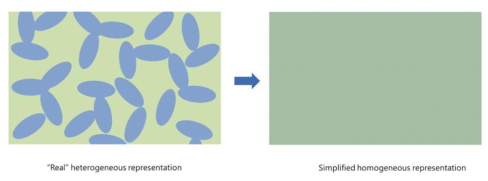 图像显示了非均相多孔电极结构的均相化的简化表示方法。