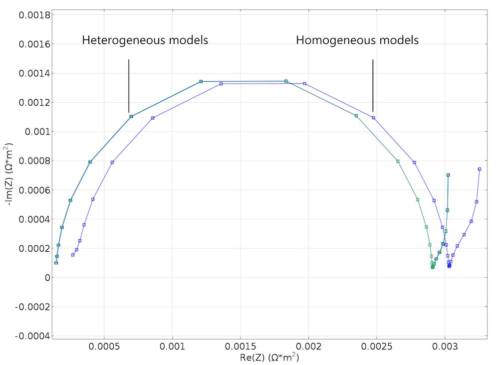 奈奎斯特图是利用 Newman 模型对 EIS 实验进行模拟而获得的。