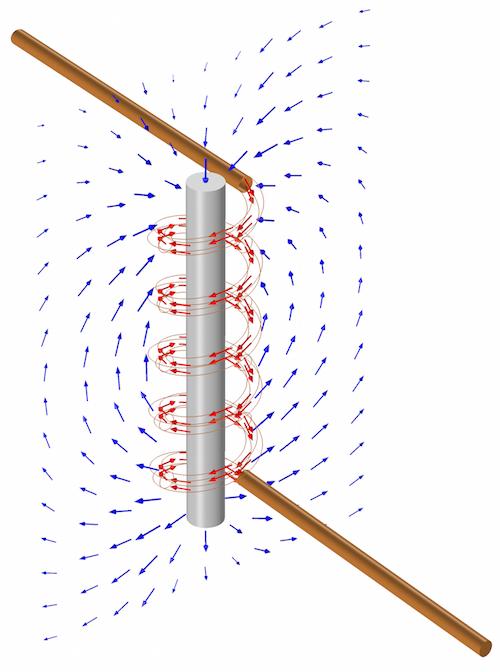 简易电感器示意图展示了电流方向和磁场。