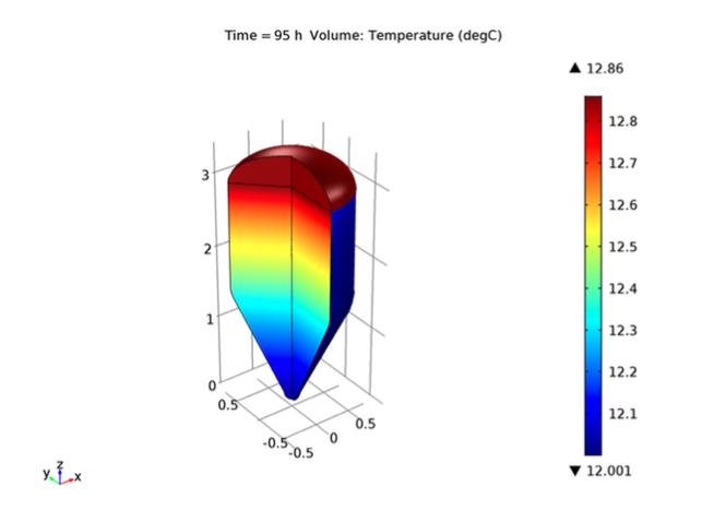 COMSOL Multiphysics 中发酵罐内的温度绘图。