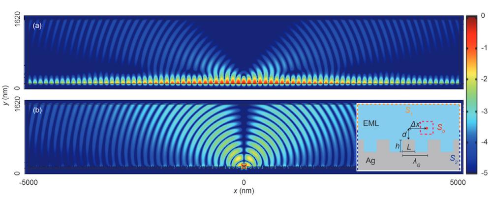 带有平面和纳米光栅界面的双层 OLED 器件二维仿真图。