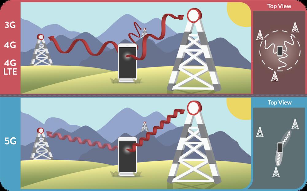 图像展示了 5G 无线网络的天线增益需求。