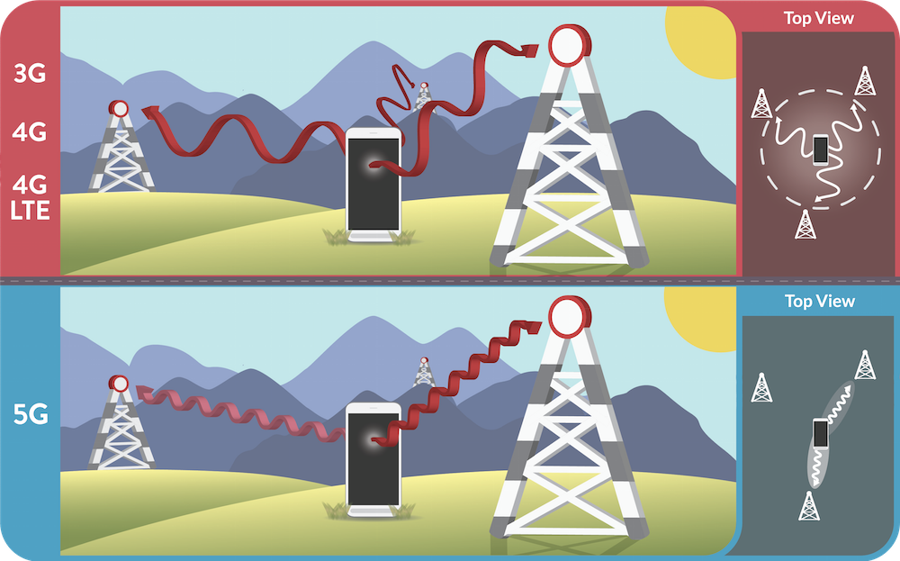四分之一长度的单级天线与相控阵天线在 5G 网络应用中的对比图。