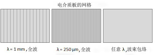 Mesh-in-the-dielectric-slab-CN