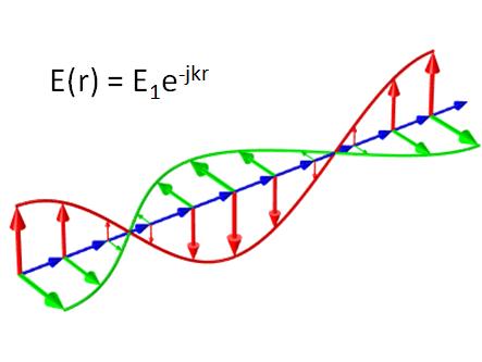 设计原理图展示了在自由空间内传播的平面波。