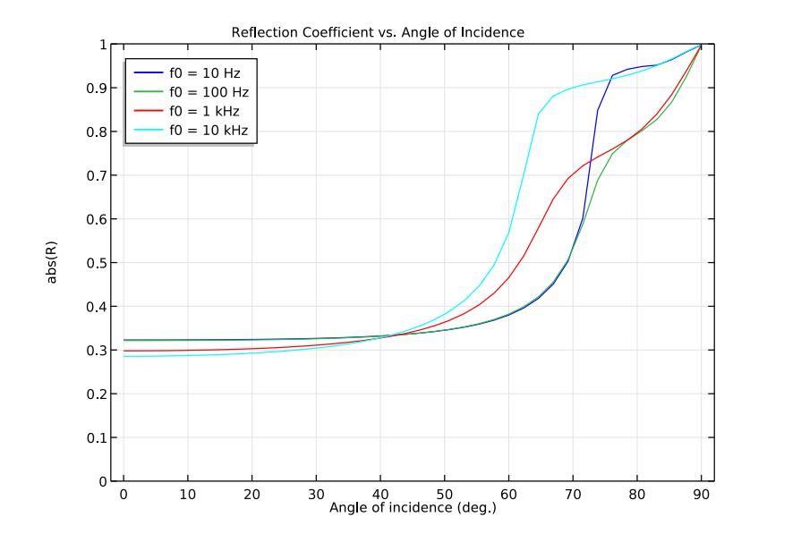 绘图显示了 COMSOL Multiphysics 中反射系数与入射角的函数关系。