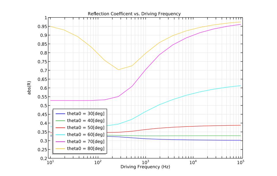 绘图显示了 COMSOL Multiphysics 中反射系数与驱动频率的函数关系。