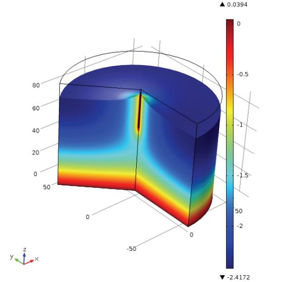 多孔结构能量桩的温度分布绘图。