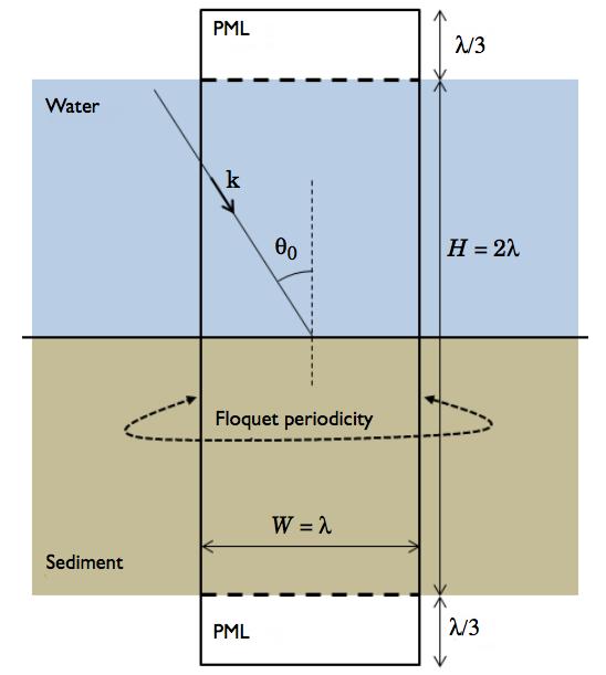 水-海床系统的简图简图。