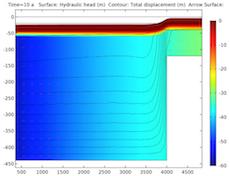 绘图展示了储层十年后的变形情况。