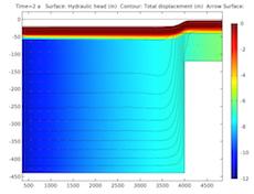 绘图展示了储层两年后的变形情况。
