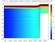 绘图展示了储层五年后的变形情况。