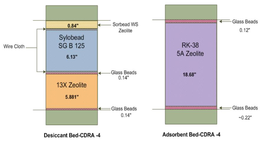 4BMS model idealized 使用仿真设计高效可靠的二氧化碳去除程序(CDRA)系统