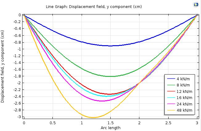 梁在支撑点处移动 2 厘米后停止的梁位移图。