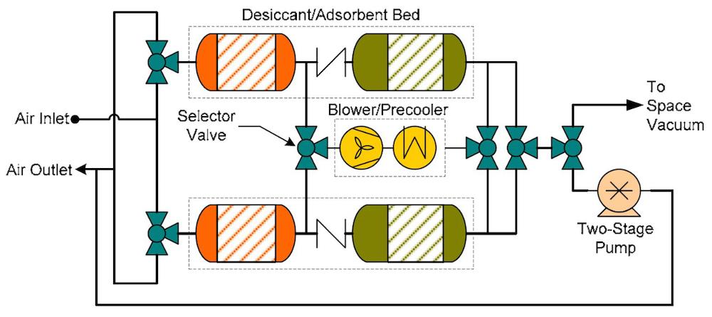 CDRA 4BMS schematic 使用仿真设计高效可靠的二氧化碳去除程序(CDRA)系统