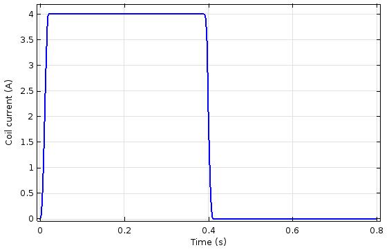 绘图显示了线圈电流与时间的关系。