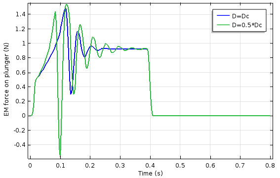 绘图显示了柱塞上的电磁力与时间的关系。