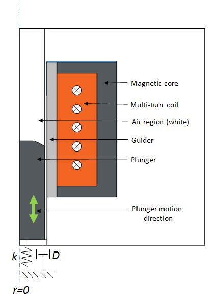 电磁柱塞的二维轴对称图。