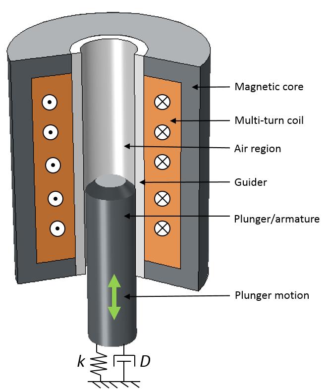电磁柱塞的三维视图。