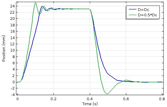 图像显示了柱塞位置与时间的关系。