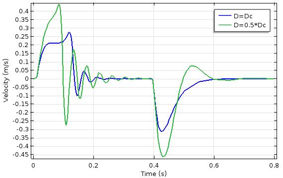 图像显示了柱塞速度与时间和阻尼系数的关系。