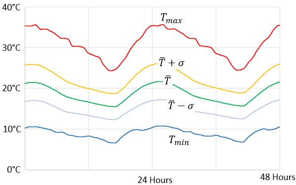 预估两天内各种天气数据的样本图,包括平均温度、平均高温和平均低温以及最高温和最低温。