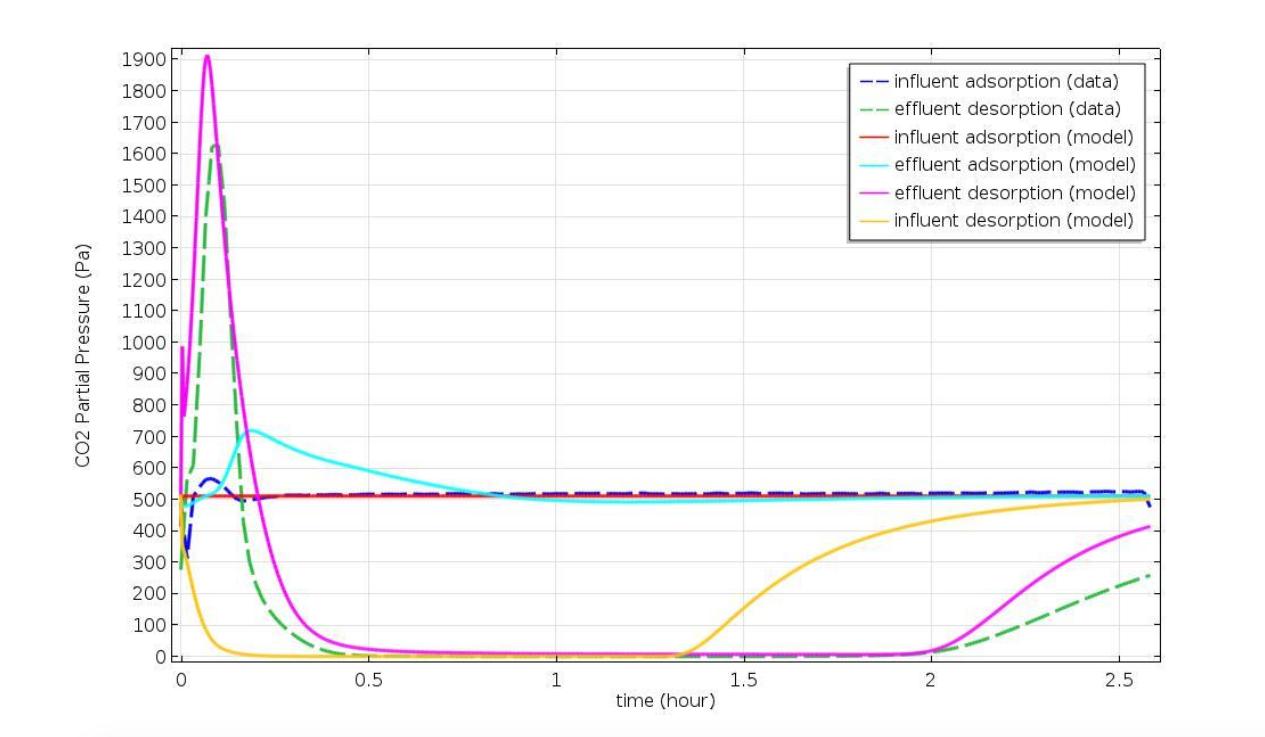 comparing 4BMS CO2 partial pressure and time  使用仿真设计高效可靠的二氧化碳去除程序(CDRA)系统