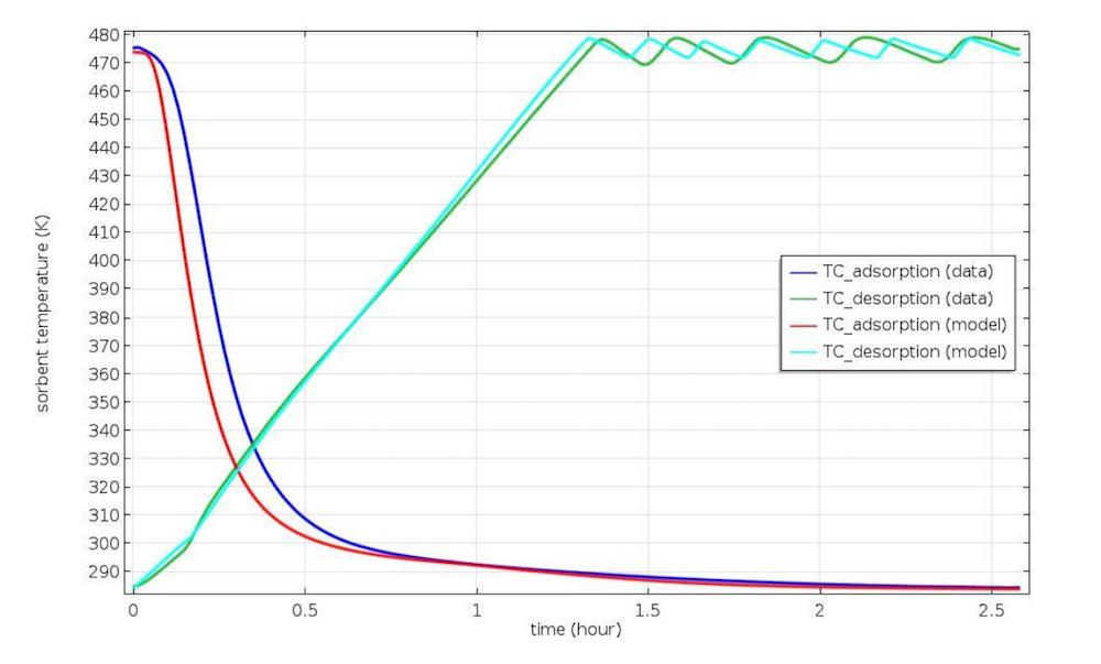 4BMS 中吸附温度和时间对比图