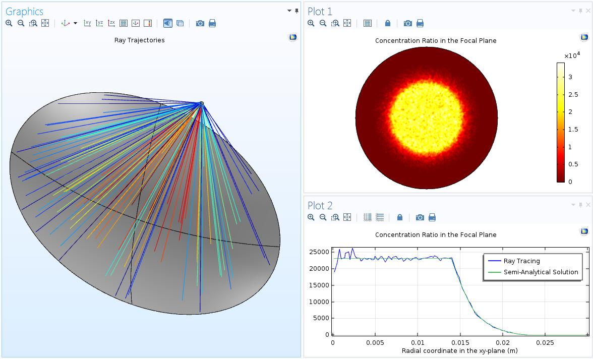 射线轨迹图、焦平面集中度图以及方位上平均化的集中度图。