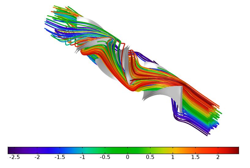 绘图显示了层流静态混合器内的粒子轨迹。