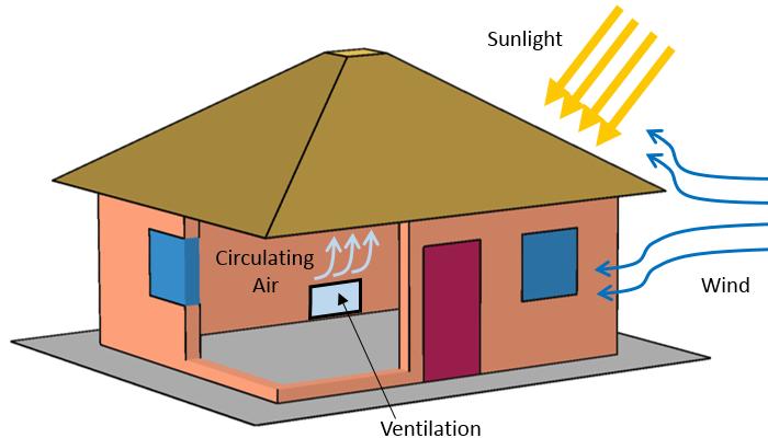 简单的房屋模型。