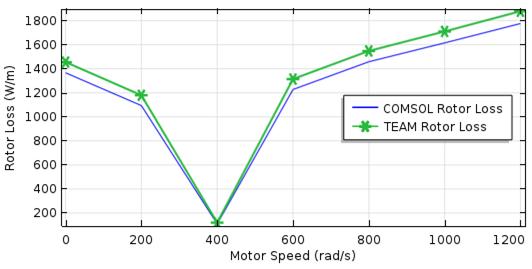 图像描绘了转子损耗与电机转速的关系。