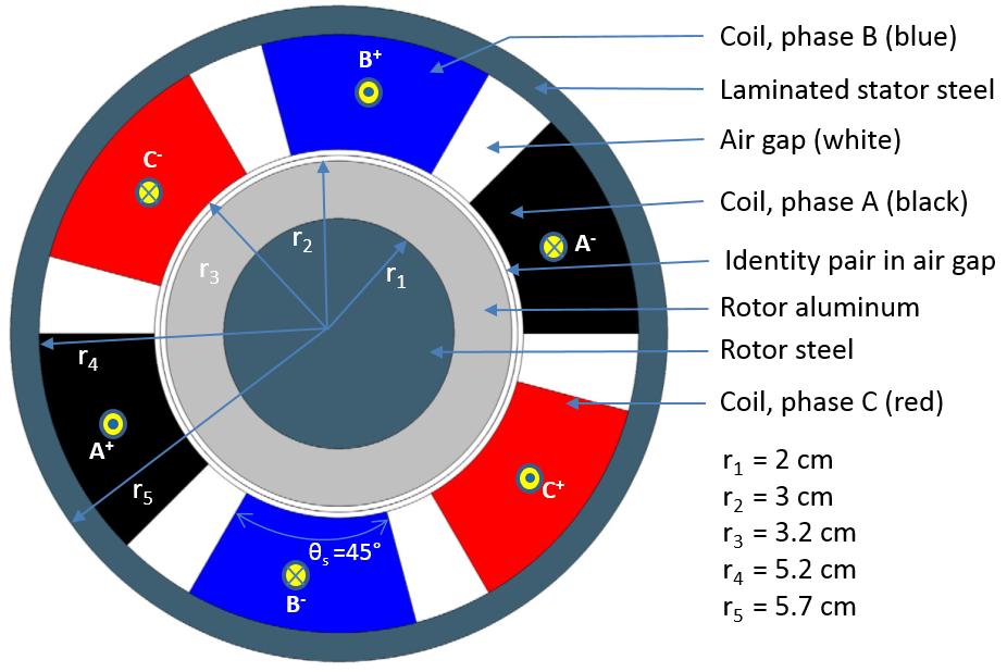 三相感应电机模型的几何结构。