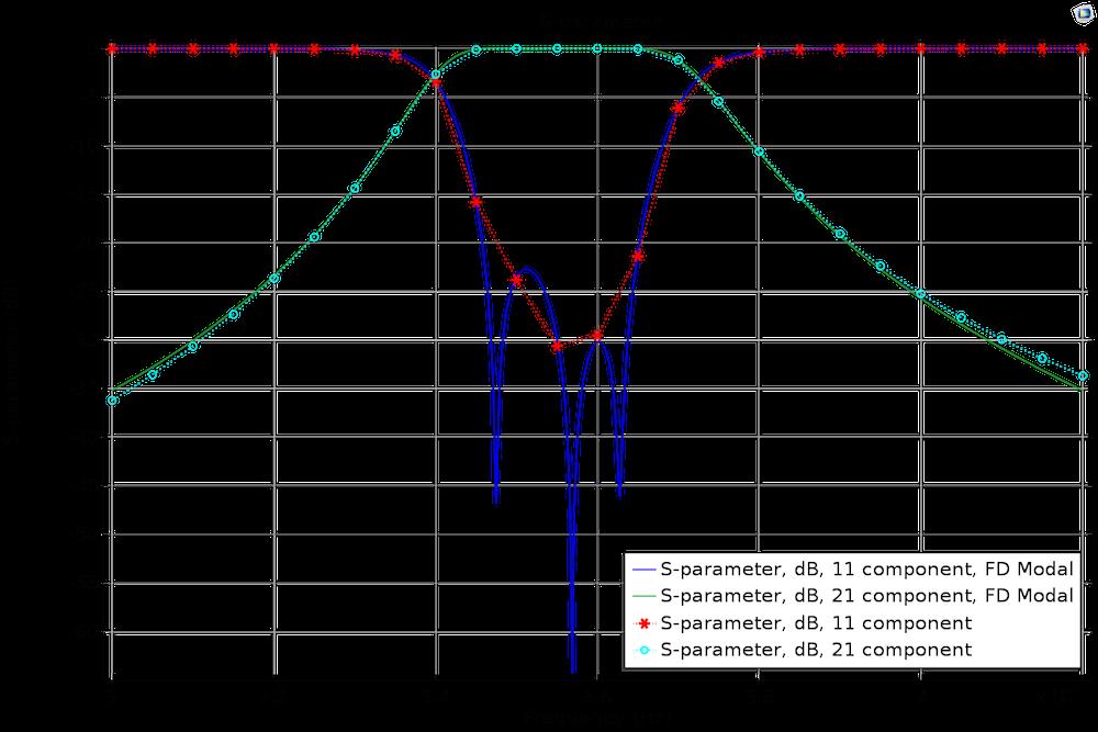 常规扫描与频域模态仿真的 S 参数对比图。