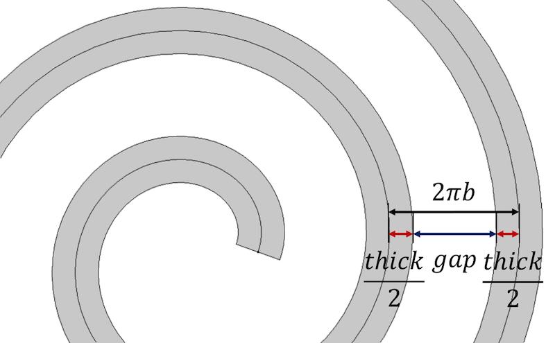 图像展示了螺线厚度和间隙参数。