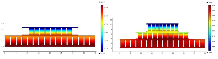 多级装置的表面温度绘图。
