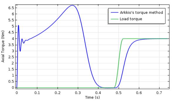 图像描绘了转子瞬态电磁扭矩与时间的关系。