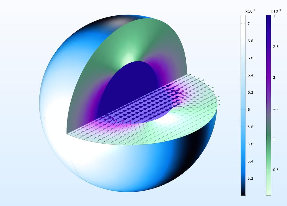 采用 Jupiter Aurora Borealis 和 Aurora Borealis 颜色表的导磁球体仿真。