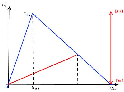 图表展示了线性分离定律中应力与边界分离的关系。