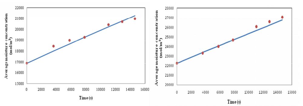 Average moisture concentration plots 优化椰枣热加工过程中的水化操作