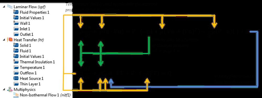 图像展示了耦合了动量的能量方程。