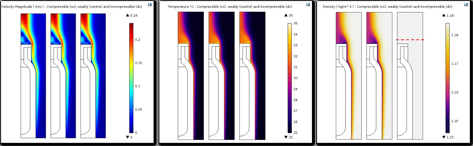 三张绘图对比了不同压缩选项的速度、温度和密度。