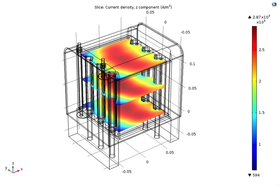 仿真绘图显示了 SOFC 堆 App 的电流密度。